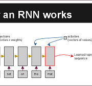 Recurrent Neural Networks for Text Analysis – Alec Radford ODSC Boston 2015