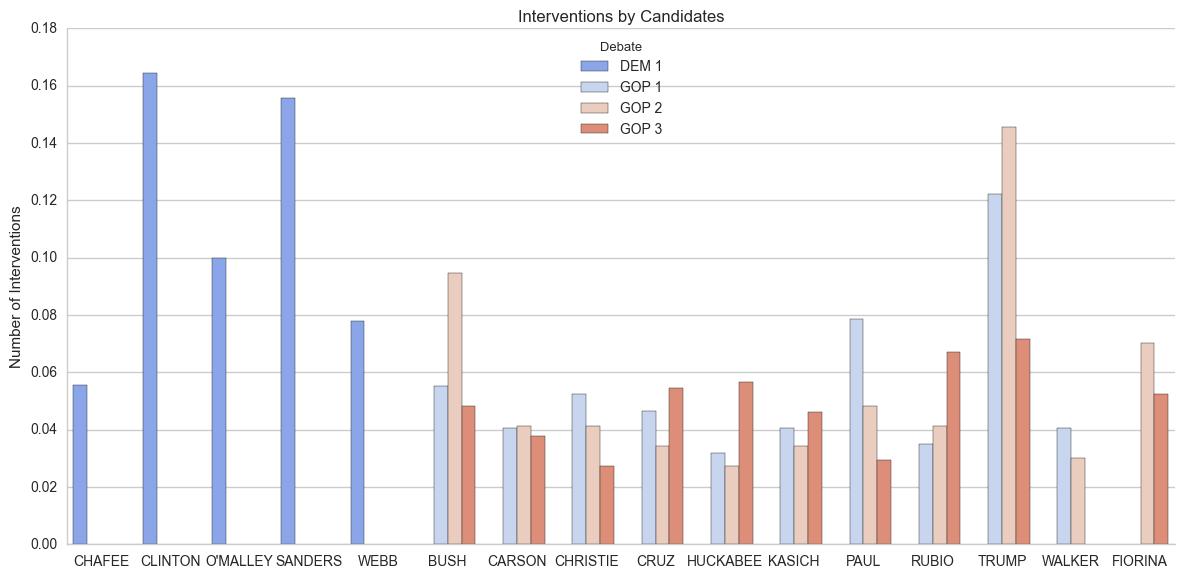 debate_intervention_by_candidate