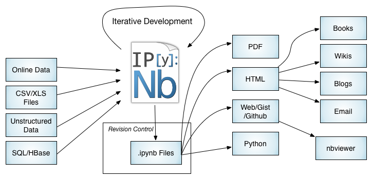IPython_Notebook_Workflows