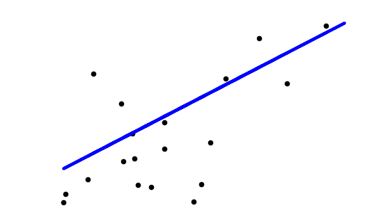 Implementing Simple Linear Regression without any Python Machine Learning Libraries