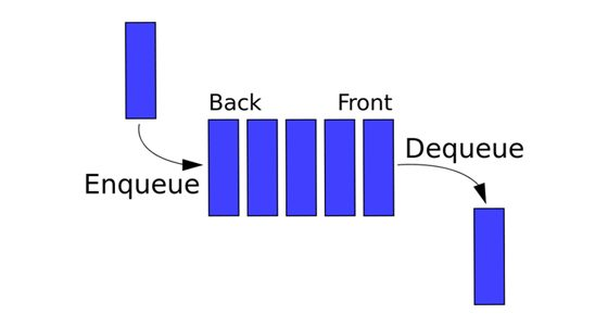 TensorFlow and Queues