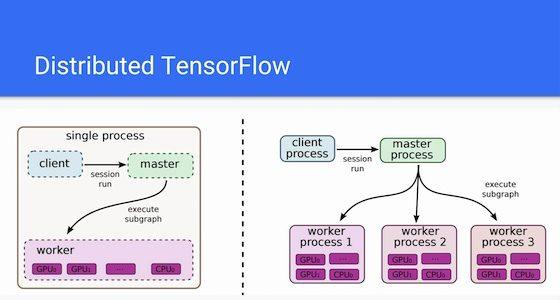 TensorFlow as a Distributed Virtual Machine