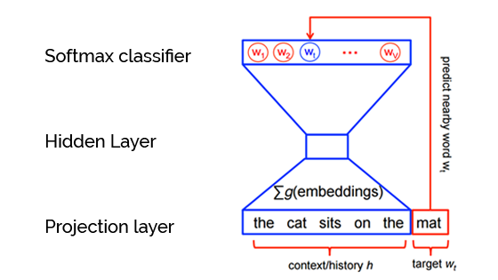 On word embeddings – Part 2: Approximating the Softmax