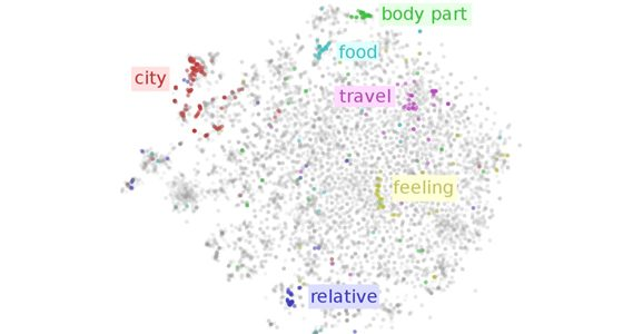 On word embeddings – Part 1
