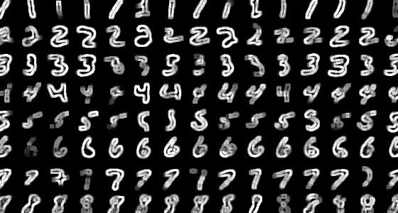 Handwritten digits recognition using Tensorflow with Python