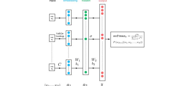 Deciphering the Neural Language Model