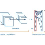 A Beginner's Guide To Understanding Convolutional Neural Networks