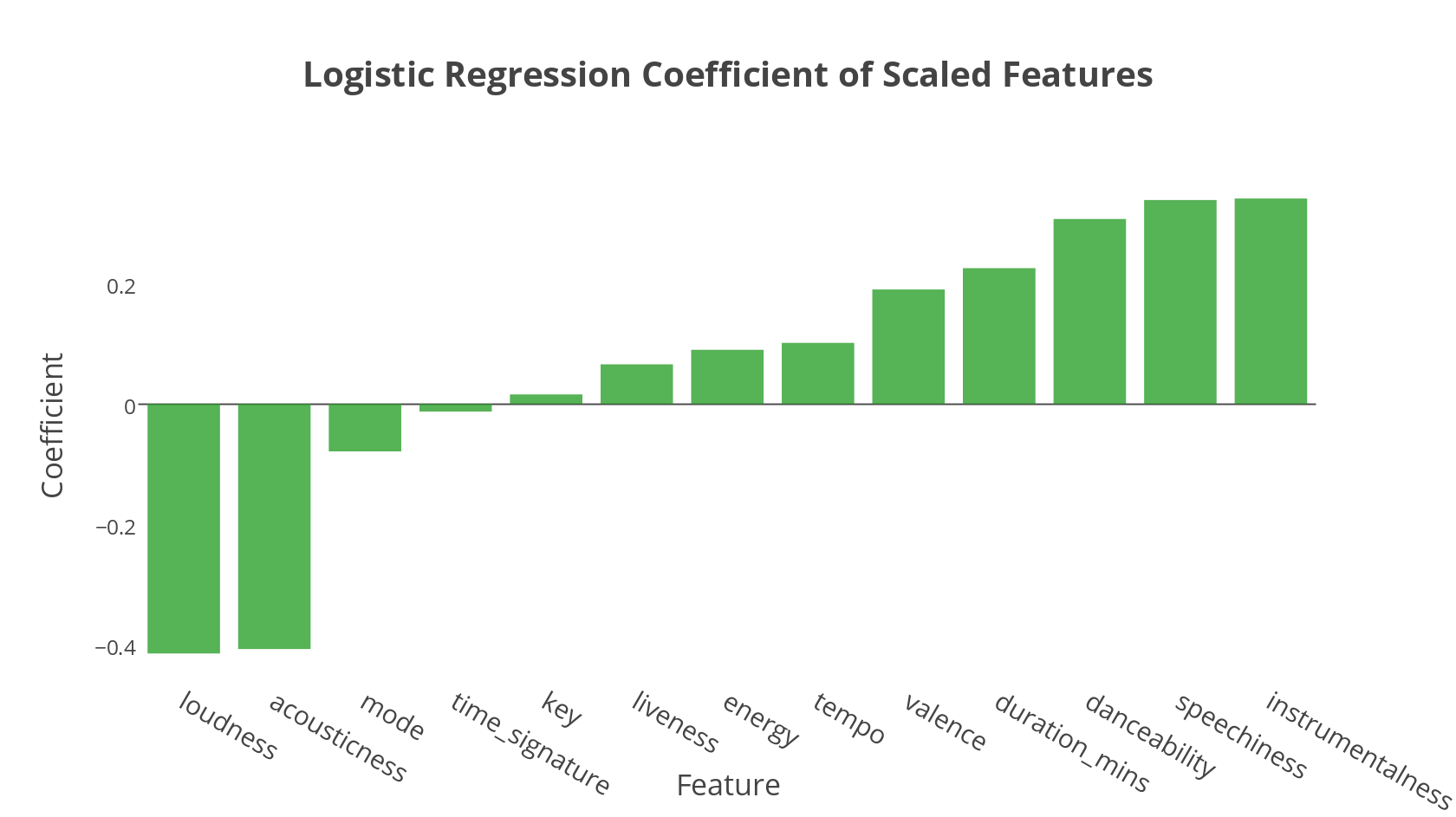 A Machine Learning Deep Dive into My Spotify Data  - Open