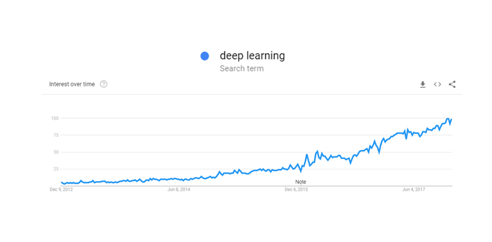 The Last 5 Years In Deep Learning