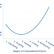 The Six Stages of Computational Science