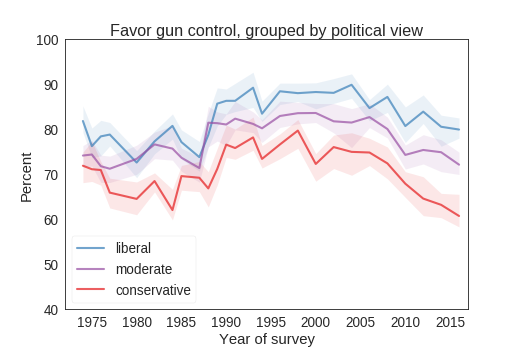 Support for gun control is decreasing in all age groups
