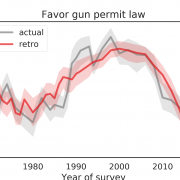 Generational changes in support for gun laws