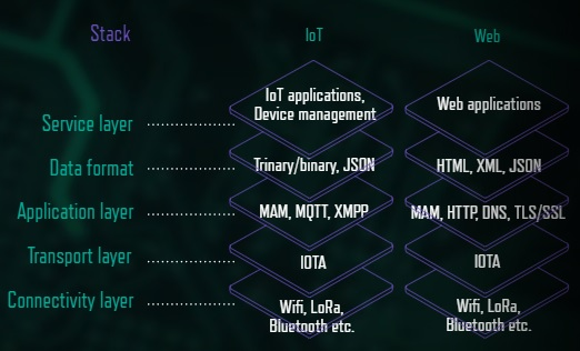 IOTA – The Potential to Drive Data Science for IoT