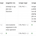 magrittr and wrapr Pipes in R, an Examination