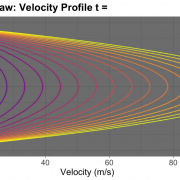 Laminar flow with ggplot2 and gganimate