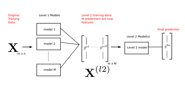 Stacking models for improved predictions