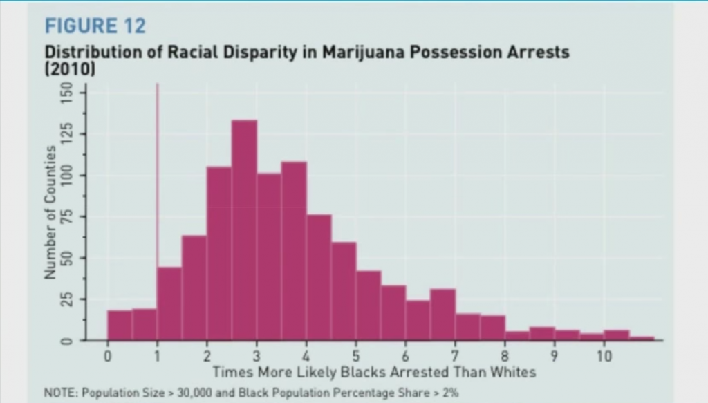 Slide Copyright: Cathy O'Neil, ODSC East 2018 - distribution of racial disparity for times more likely blacks arrested than whites