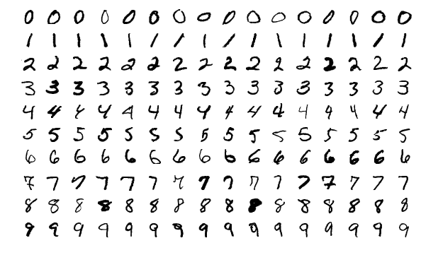 MNIST Handwritten Numbers used for image processing advancements