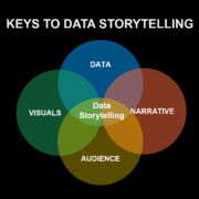 Isaac Reyes on the Key Principles of Data Storytelling at ODSC East 2018