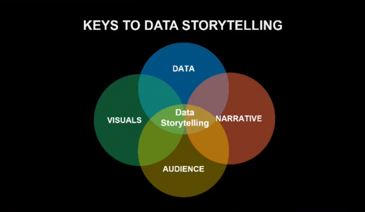 Isaac Reyes, Founder and Data Scientist at DataSeer Inc., on key principles of data storytelling at ODSC East 2018
