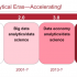 Four Eras of Analytics and Data Science