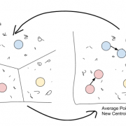Three Popular Clustering Methods and When to Use Each