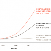 Data Storage Keeping Pace for AI and Deep Learning