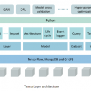 TensorLayer for Developing Complex Deep Learning Systems
