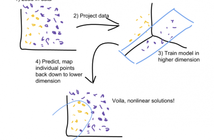 How to Create Nonlinear Models with Data Projection