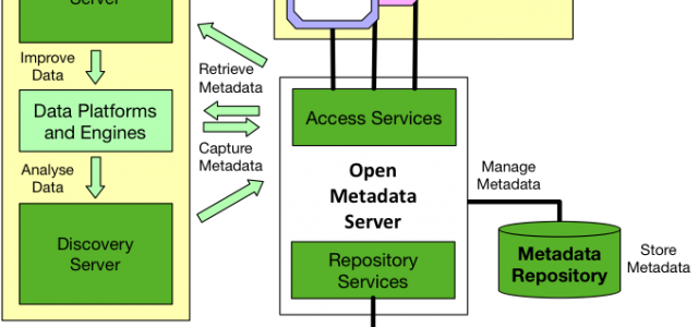 Introducing ODPi Egeria – The Industry's First Open Metadata Standard