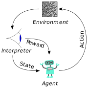 An Introduction to Reinforcement Learning Concepts