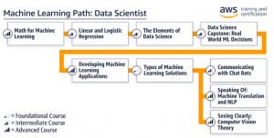 Reviewing Amazon's Machine Learning University