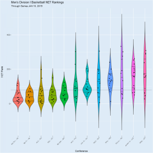 Which Conference is Best? -- College Hoops, Net Rankings and Python.¶