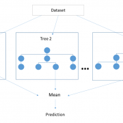 Reading Tea Leaves: Principles of Predictive Analytics and the Path to Time-Series Predictions