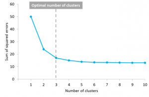 The Anatomy of K-Means Clustering