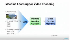 Machine Learning and Compression Systems in Communications And Healthcare
