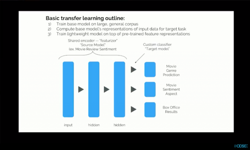 Effective Transfer Learning For NLP - OpenDataScience com