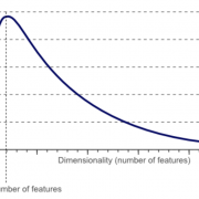 Confronting the Curse of Dimensionality