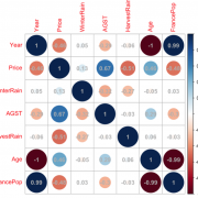 Learn Interpretability for Data Science