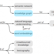 The Promise of Retrofitting: Building Better Models for Natural Language Processing