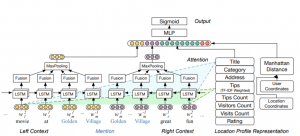 Deep Learning Research in 2019: Part 2