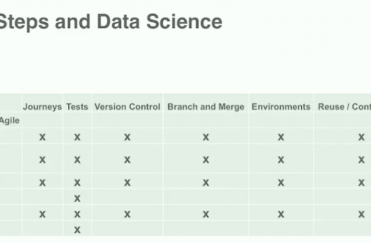 7 Steps to Go From Data Science to Data Ops