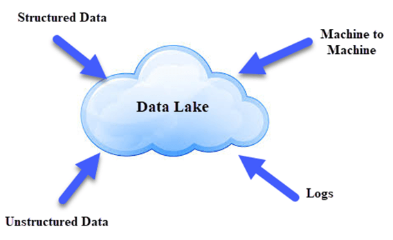 How To Get Started With Data Lakes