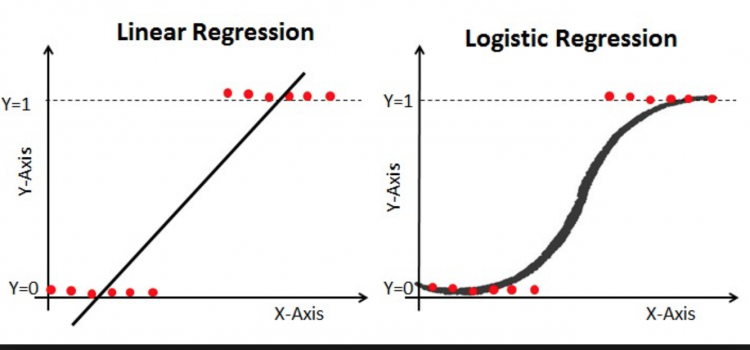 Logistic Regression with Python