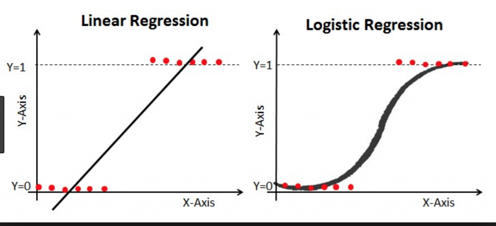 Logistic Regression with Python - OpenDataScience com