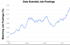 Getting a Job in Data Science