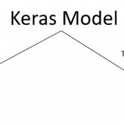 Using Mobile Devices for Deep Learning
