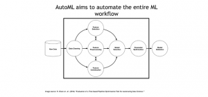 The Past, Present, and Future of Automated Machine Learning
