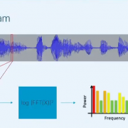 Deep Learning for Speech Recognition