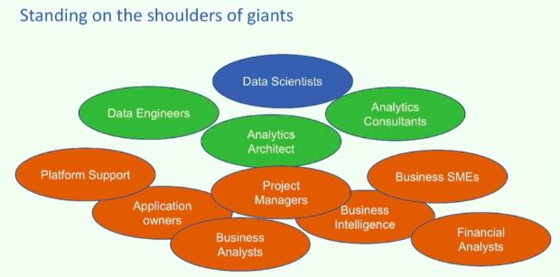 Managing Effective Data Science Teams